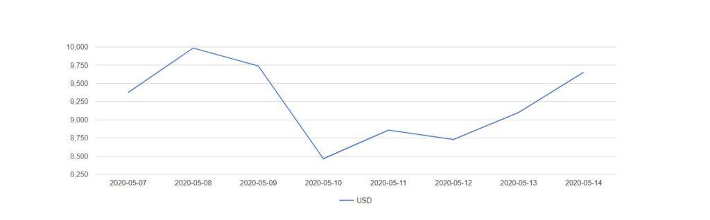 نمودار قیمت ۷ روزه بیت کوین