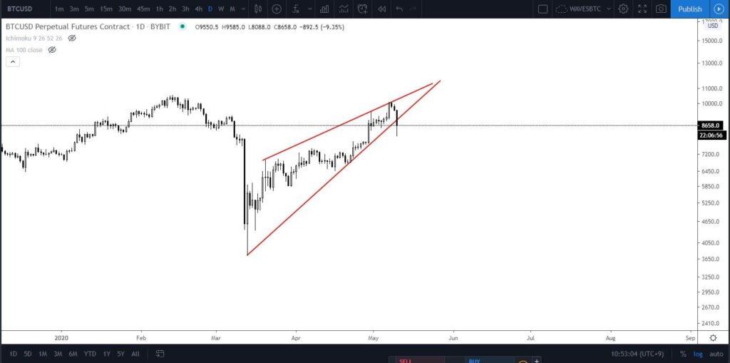 الگوی مثلث قیمت بیت کوین