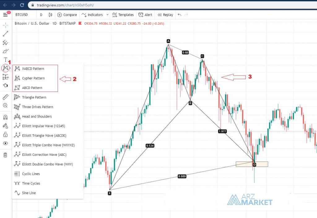 Harmonic-pattern-tradingview