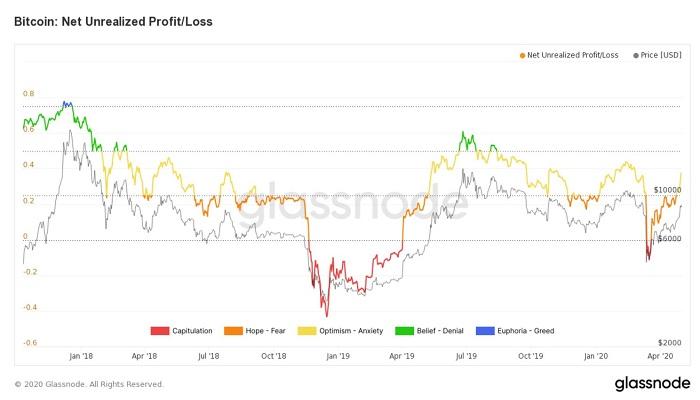نمودار گلس نود از میزان سود