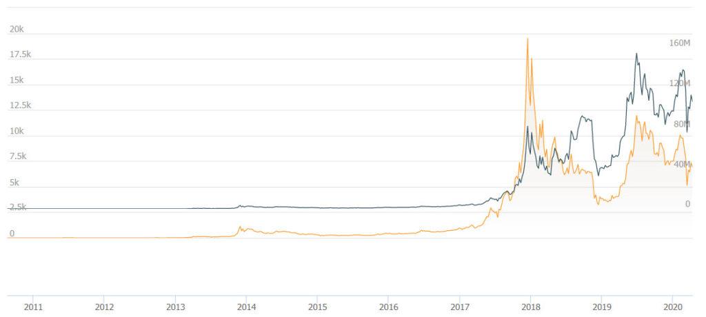 bitcoin-price-history