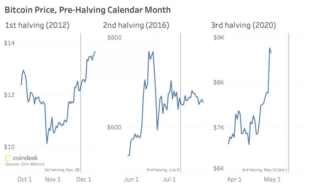 نمودار قیمت بیت کوین در ماههای قبل از هاوینگ