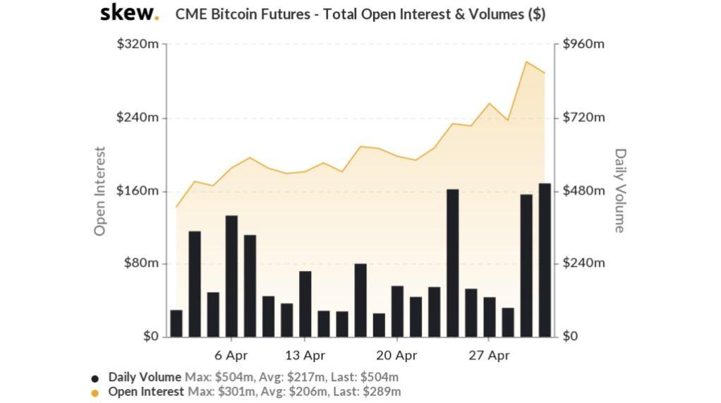 قراردادهای باز CME و حجم معاملات روزانه