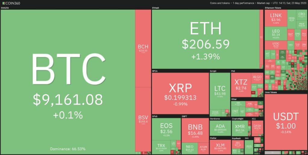 cryptocurrencies-market