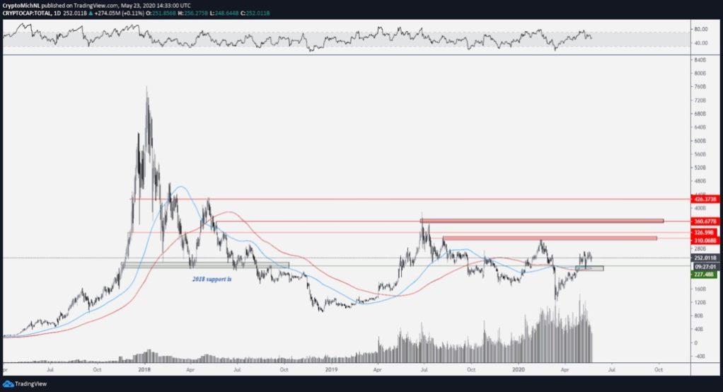 نمودار ارزش کل بازار