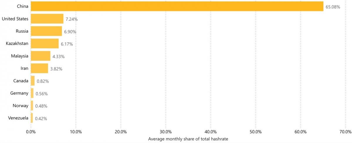 سهم کشورهای مختلف از قدرت پردازش شبکه بیت کوین