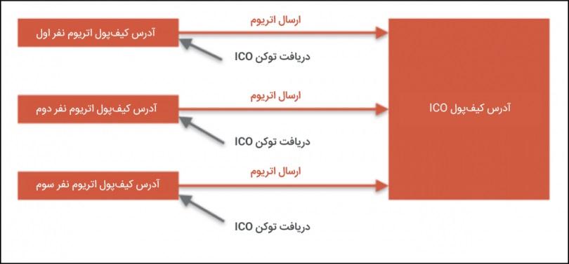 آدرس کیف پول ICO