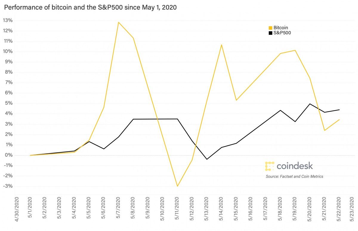 نوسانات قیمت بیت کوین و شاخص S&P500
