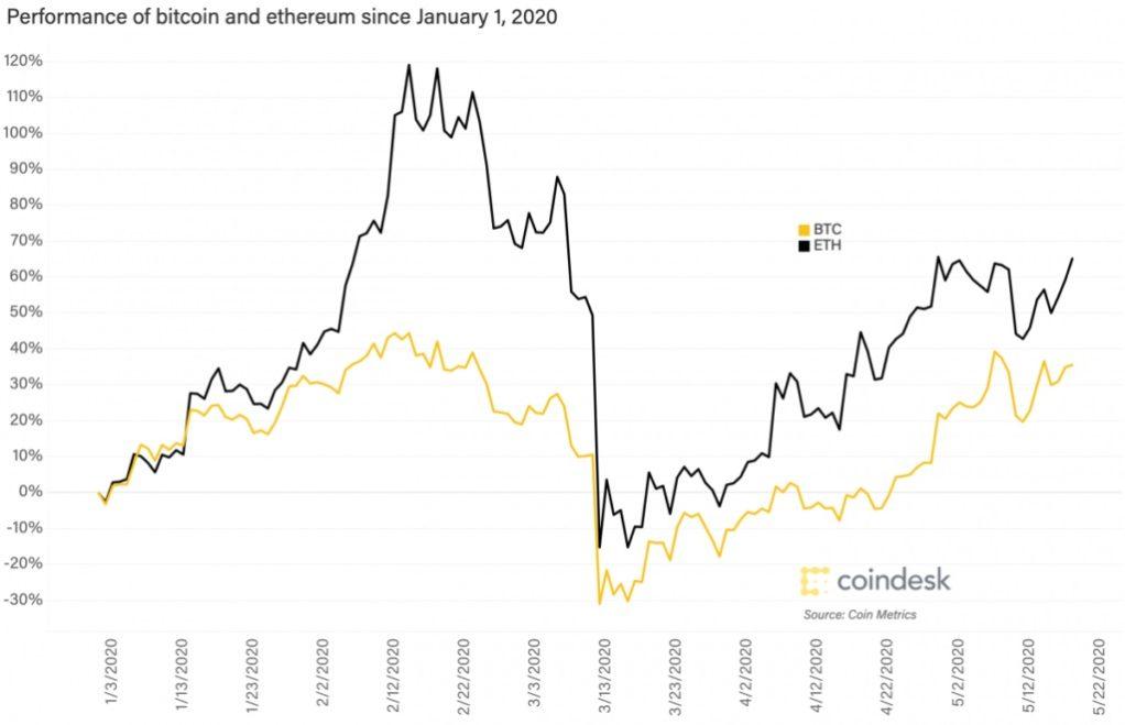الگوی نوسانات قیمت اتریوم و بیت کوین