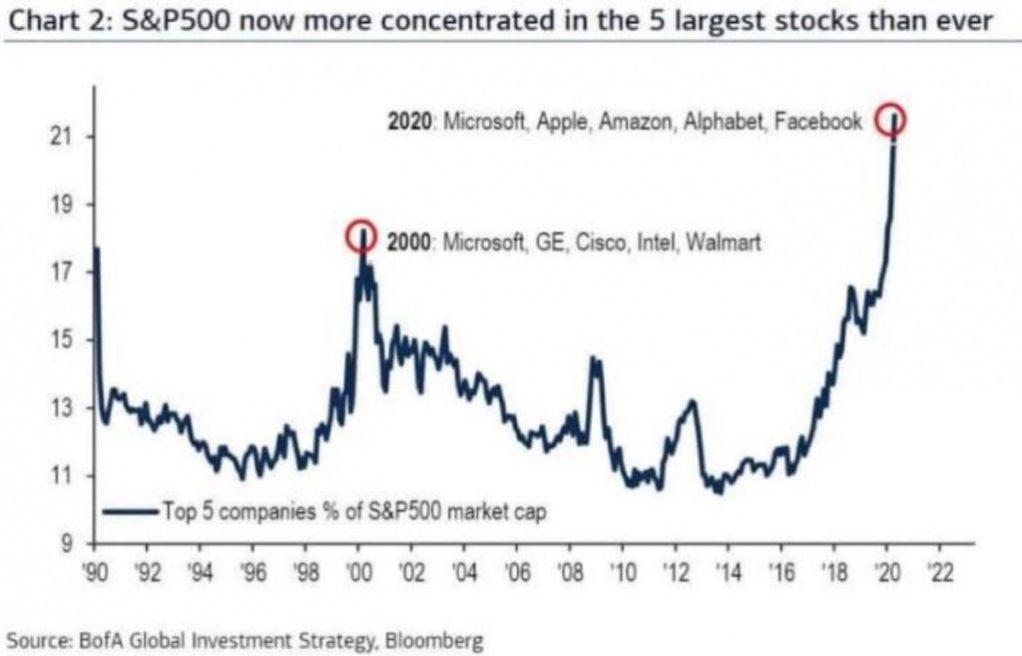 سهم شرکتهای بزرگ فناوری
