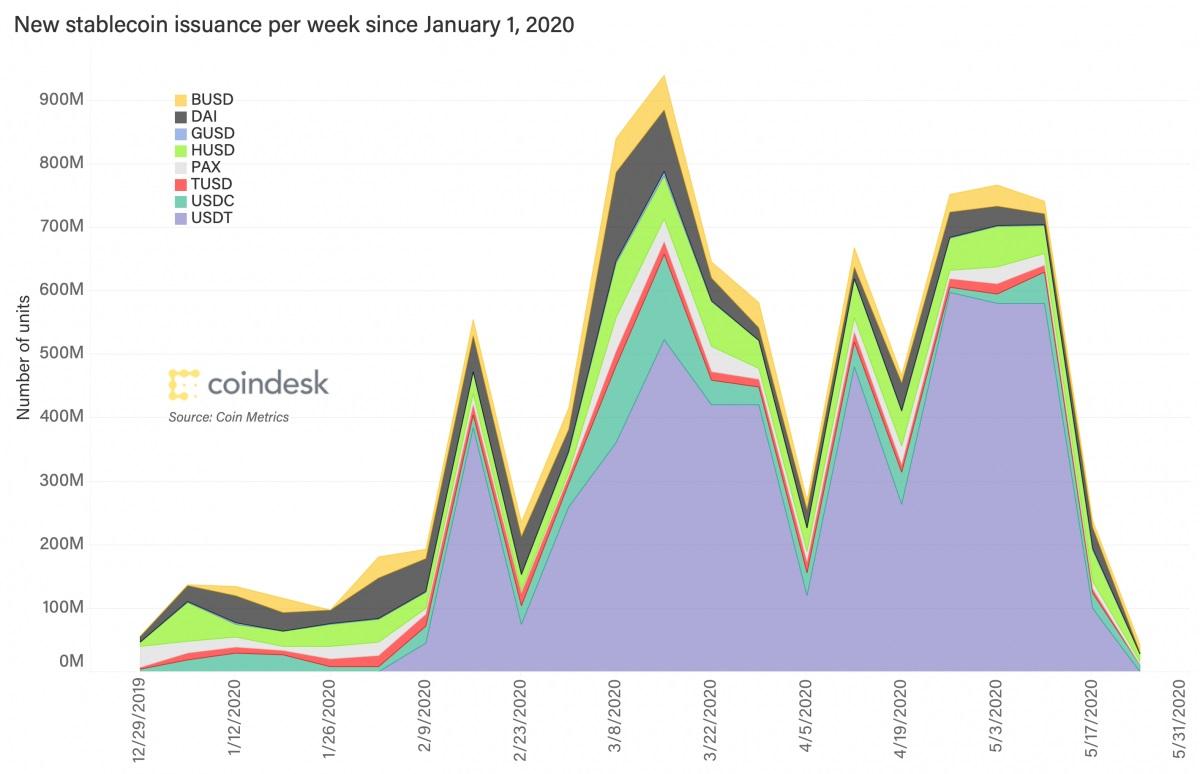 میزان عرضه استیبل کوینها از ابتدای سال ۲۰۲۰