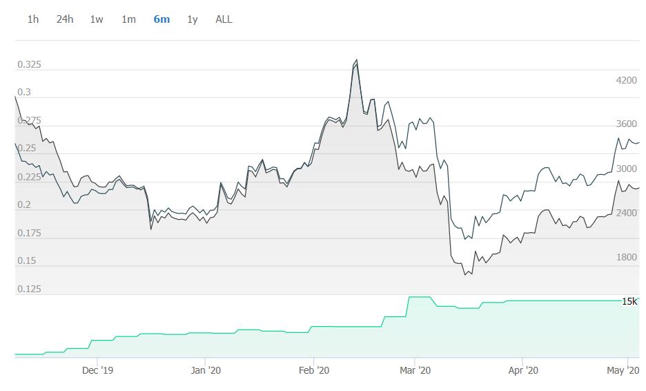 نمودار نوسانات قیمت ریپل