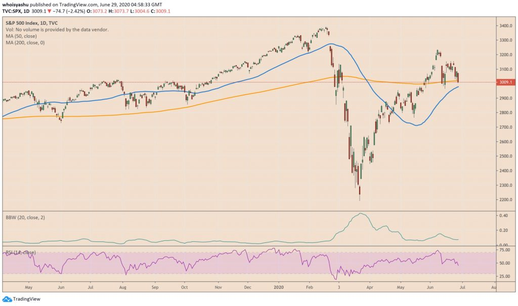 نمودار شاخص S&P 500 – شکست به زیر میانگین متحرک 200 روزه