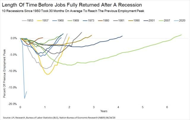 مدت زمان احیای مشاغل بعد از رکود اقتصادی