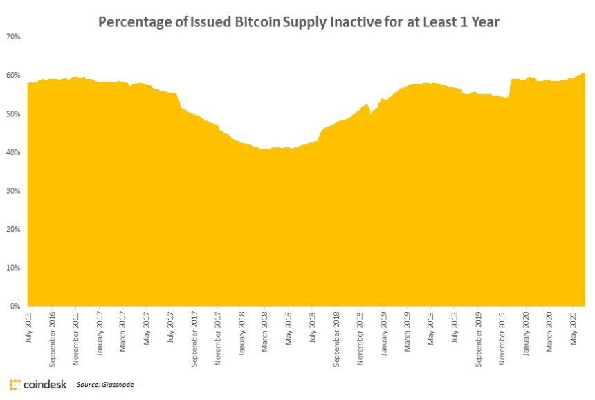 درصد بیت کوینهای عرضهشدهای که حداقل برای مدت یک سال غیرفعال بودهاند