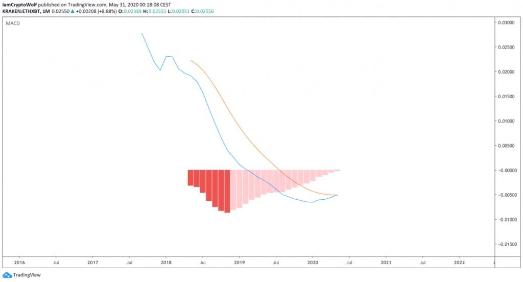 مکدی در نمودار جفت ارز اتر/بیت کوین
