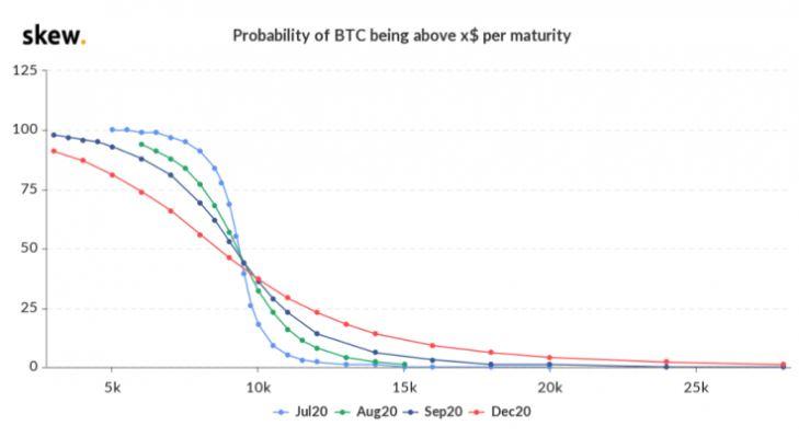 احتمال صعود بهای بیت کوین به یک سطح مشخص