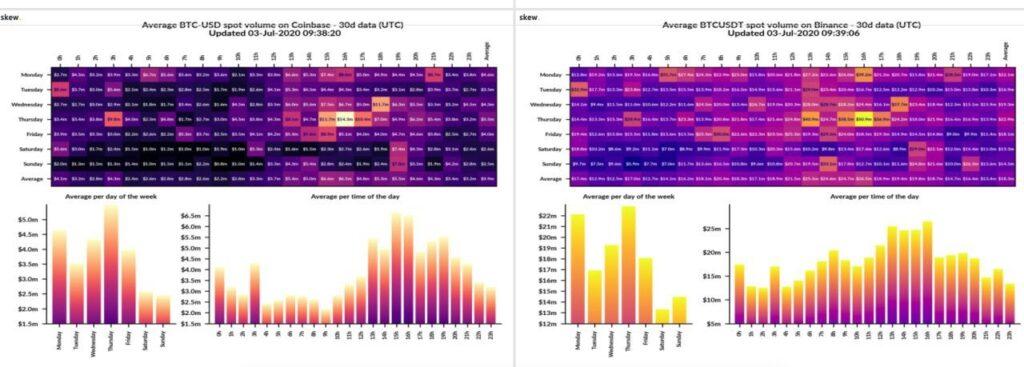 حجم معاملات یک ماهه بیت کوین