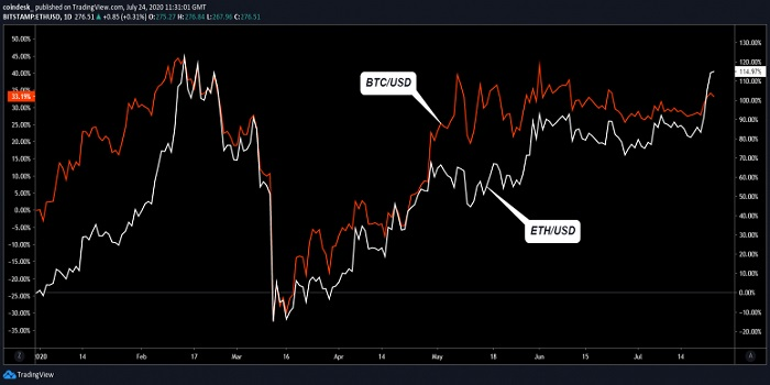 رشد قیمت اتر و بیت کوین از ۱ ژانویه ۲۰۲۰
