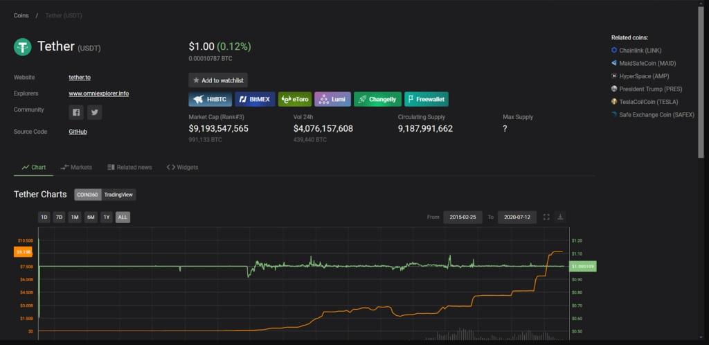 ارزش سرمایه بازار تتر بر اساس دادههای سایت Coin360