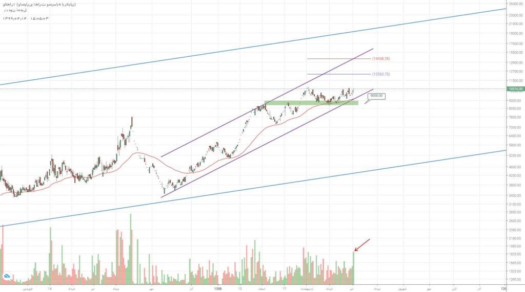 تحلیل سهام ولتجار