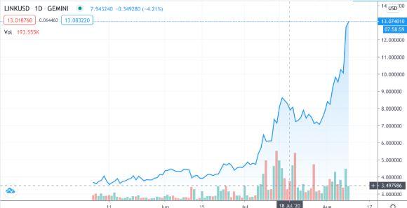 نمودار قیمت چین لینک