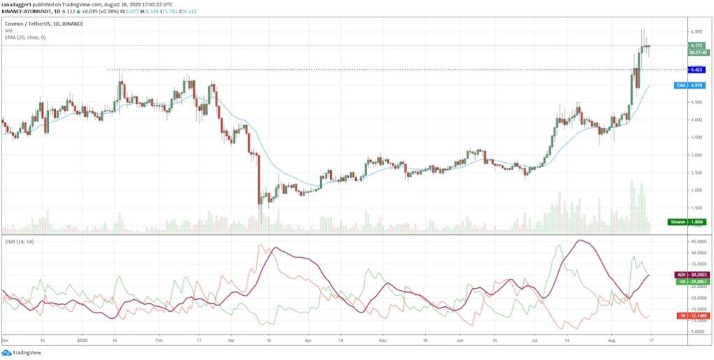 نمودار قیمت اتم