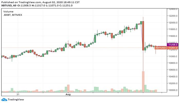 افت شدید قیمت بیت کوین در زمانی کوتاه. منبع: TradingView