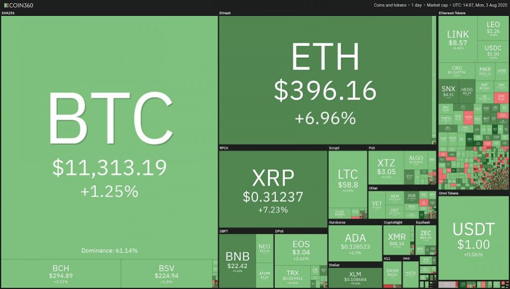 cryptocurrencies-market-chart