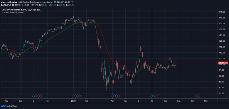 نمودار ارزش سهام جیپی مورگان چیس. منبع: تریدینگ ویو