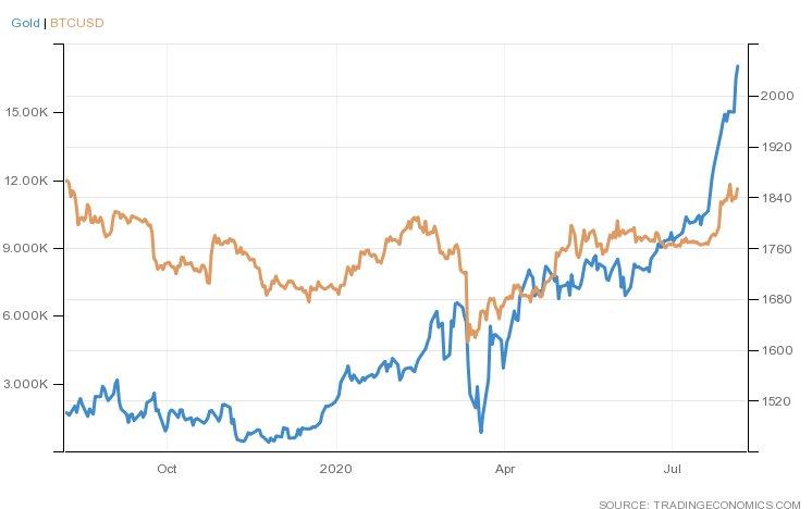 نمودار قیمتهای طلا و بیت کوین. منبع: Trading Economics