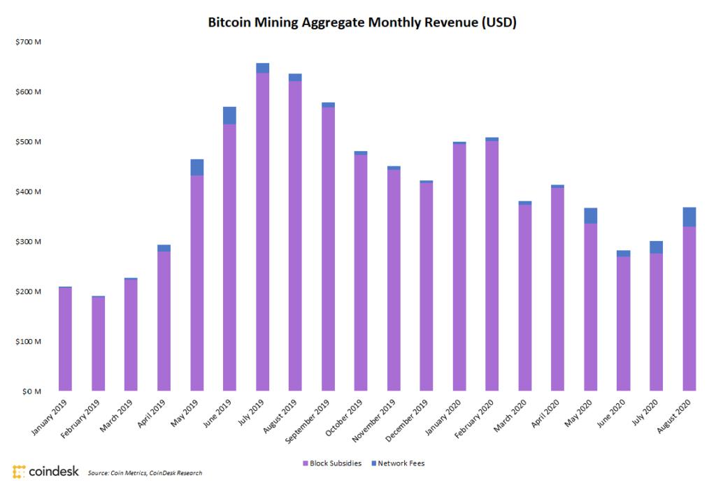 درآمد ماهانه صنعت استخراج بیت کوین. منبع: کوین دسک