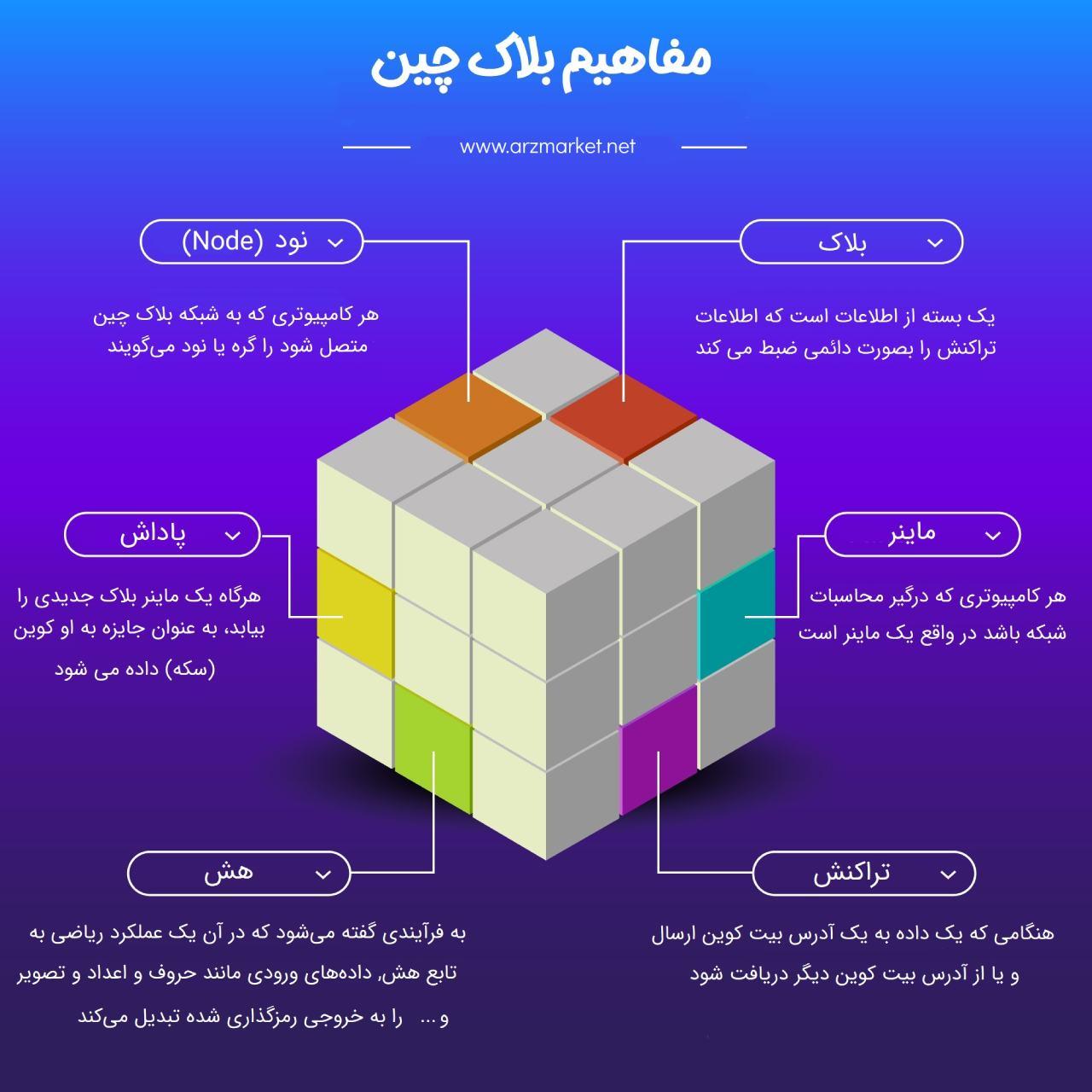 blockchain-infographic