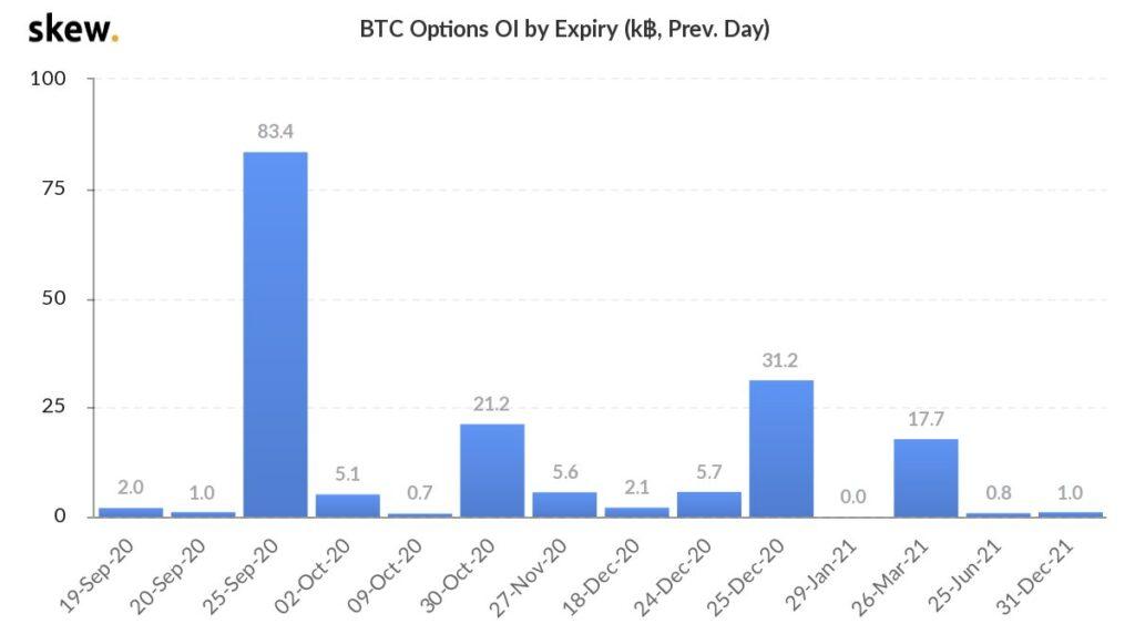 تعداد قراردادهای باز معاملات اختیار بیت کوین برحسب تاریخ سررسید