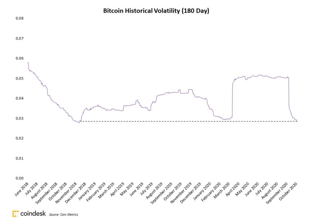 نمودار نوسانات قیمت بیت کوین