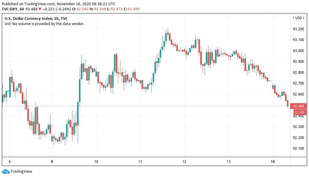 USD-price-chart