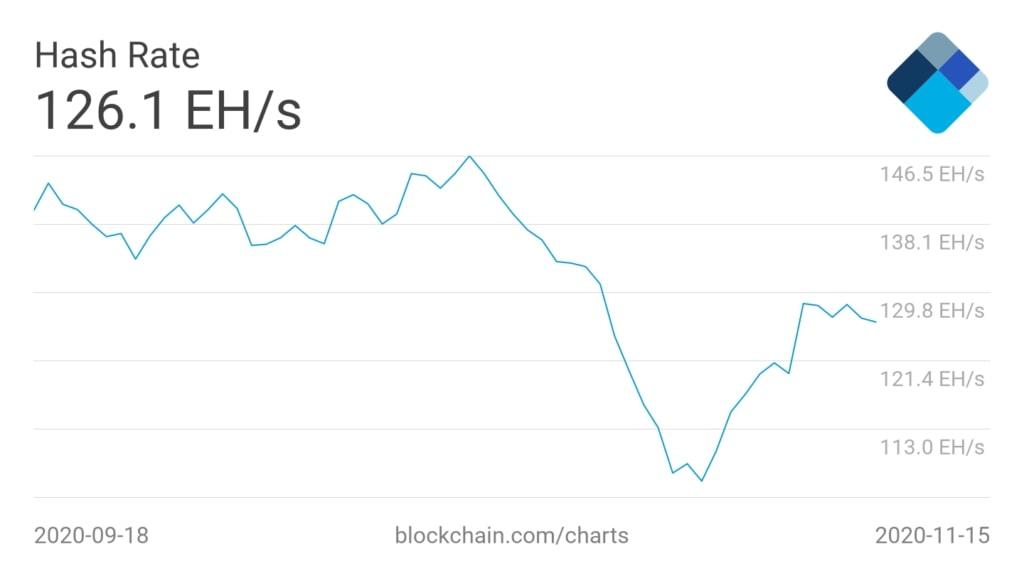 نمودار سختی شبکه بیتکوین