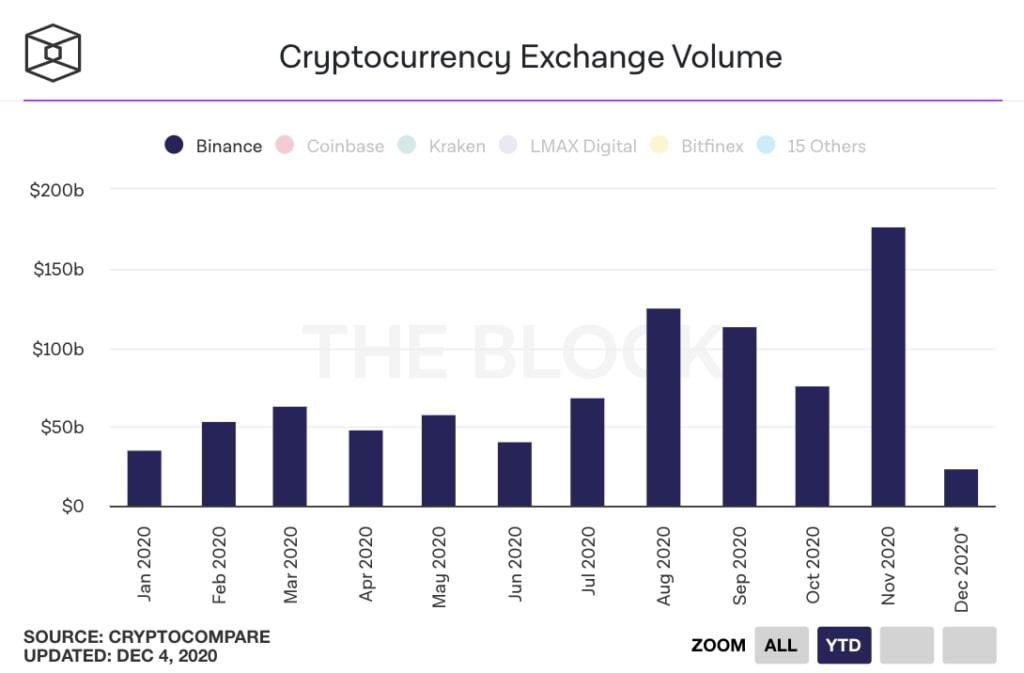 حجم معاملات بازار نقدی بایننس