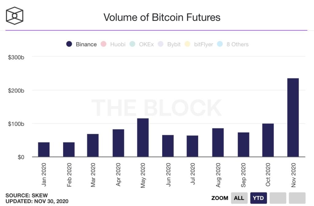 حجم معاملات بازار قراردادهای آتی بیت کوین در بایننس