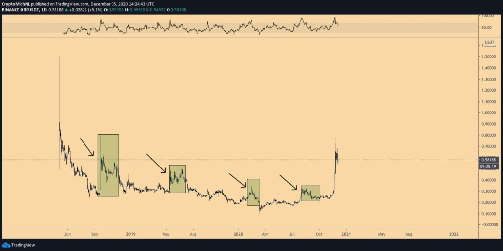 نمودار قیمت ریپل