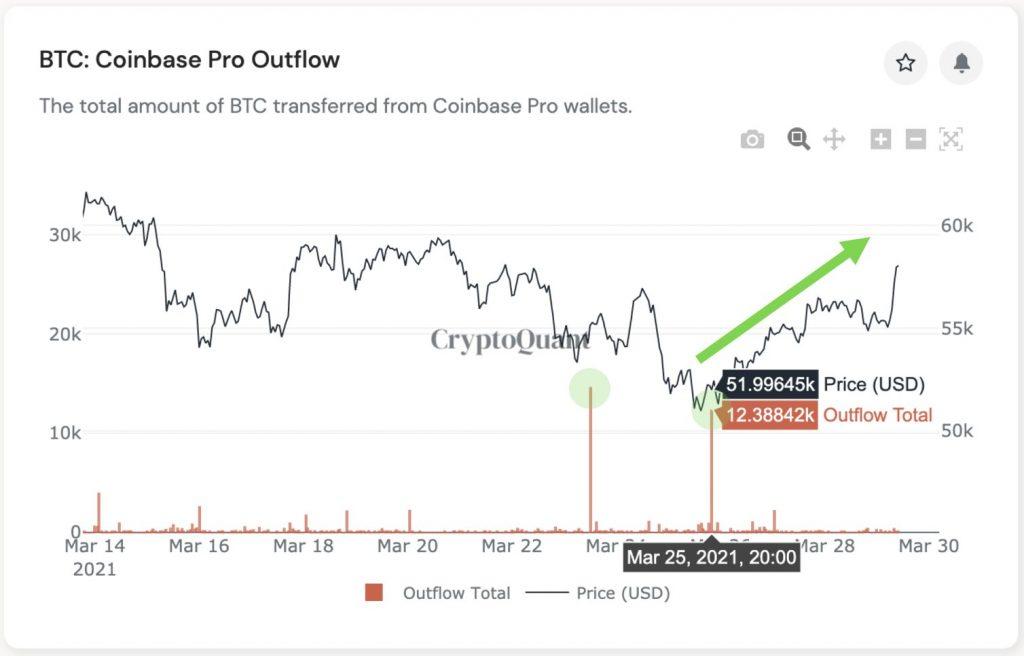 bitcoin-coinbase-pro-outflow