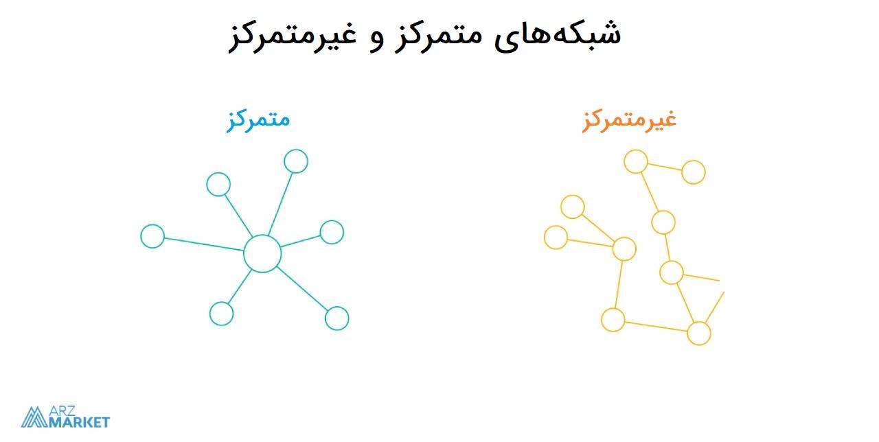 شبکه متمرکز و غیرمتمرکز