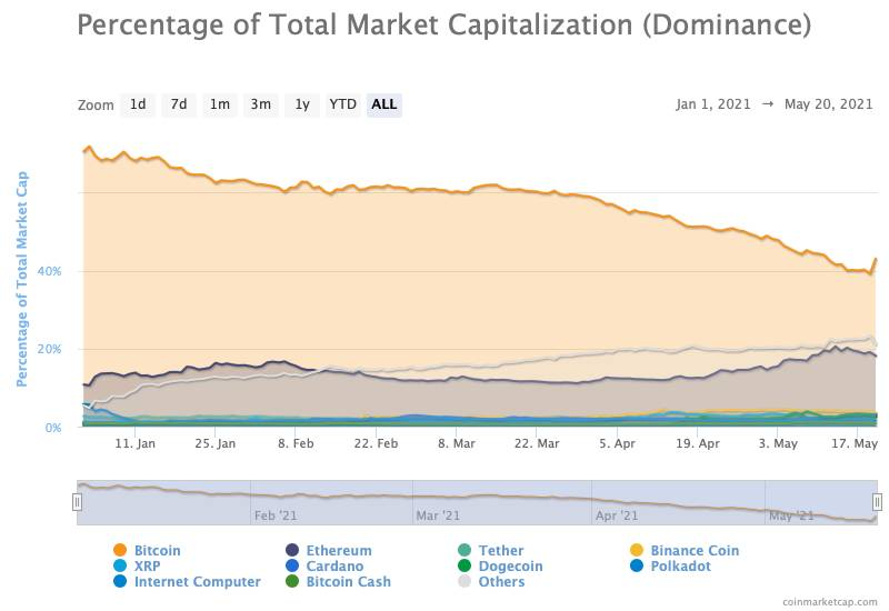 cryptocurrency-dominance